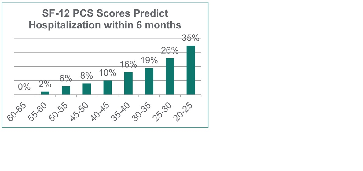 ScoresPredictHospitalisation